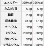 f0b75a0b 150x150 - 健康維持の為の知識08 ~白米と玄米どっちが健康的? 前編~