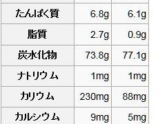 f0b75a0b 229x180 - 健康維持の為の知識08 ~白米と玄米どっちが健康的? 前編~