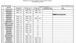 f36c50f1b1508cd3280d0e2905b3623b 320x180 - 放射性物質と安全な食材の現在について【福島原発事故関連】