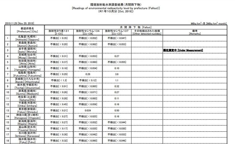 f36c50f1b1508cd3280d0e2905b3623b - 放射性物質と安全な食材の現在について【福島原発事故関連】