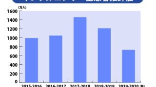 33d63bd809e567ba25ce6500fb5c2d7e 320x180 - インフルエンザの患者数が去年より450万人減ったようです