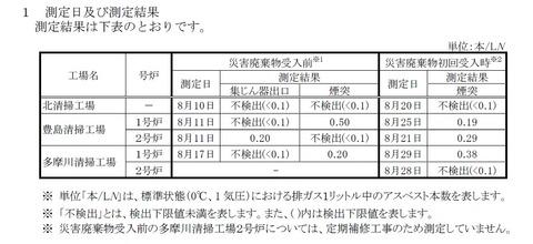 福島原発にて汚染水(セシウム約25億Bq)の漏出