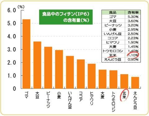 124ce63e s - 健康維持の為の知識08 ~白米と玄米どっちが健康的? 前編~