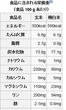 f0b75a0b - 健康維持の為の知識08 ~白米と玄米どっちが健康的? 前編~